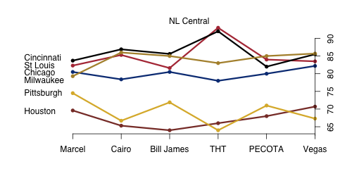 NL_Central_2011.png