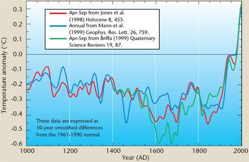 WMO graph by Phil Jones