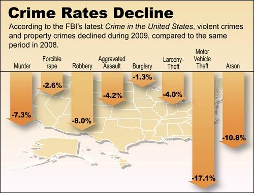 Crime rates decline 1